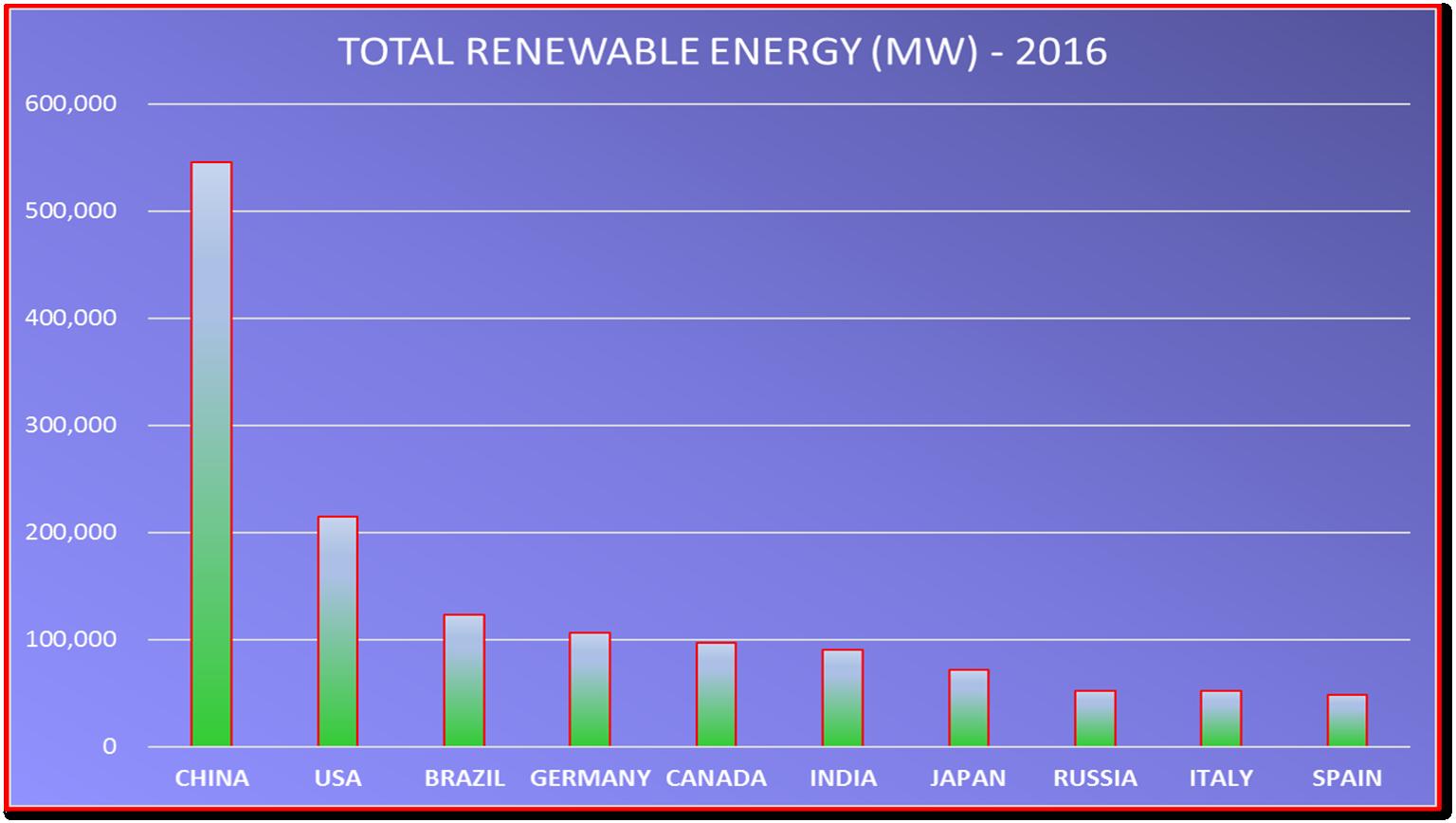 img-pst-03.01.01-rise-of-china-02-renewables-01-1536-x-868